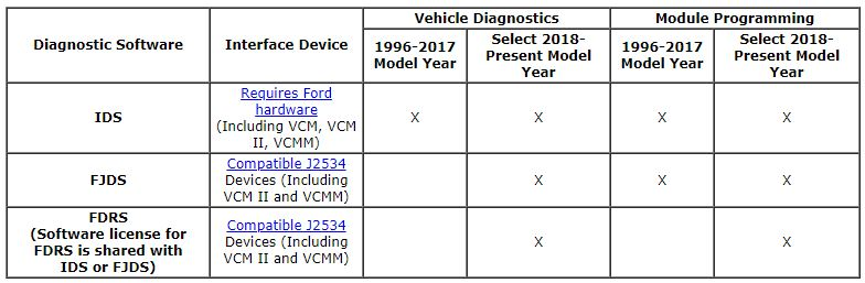 What's-the-difference-between-ford-jds-and-ids