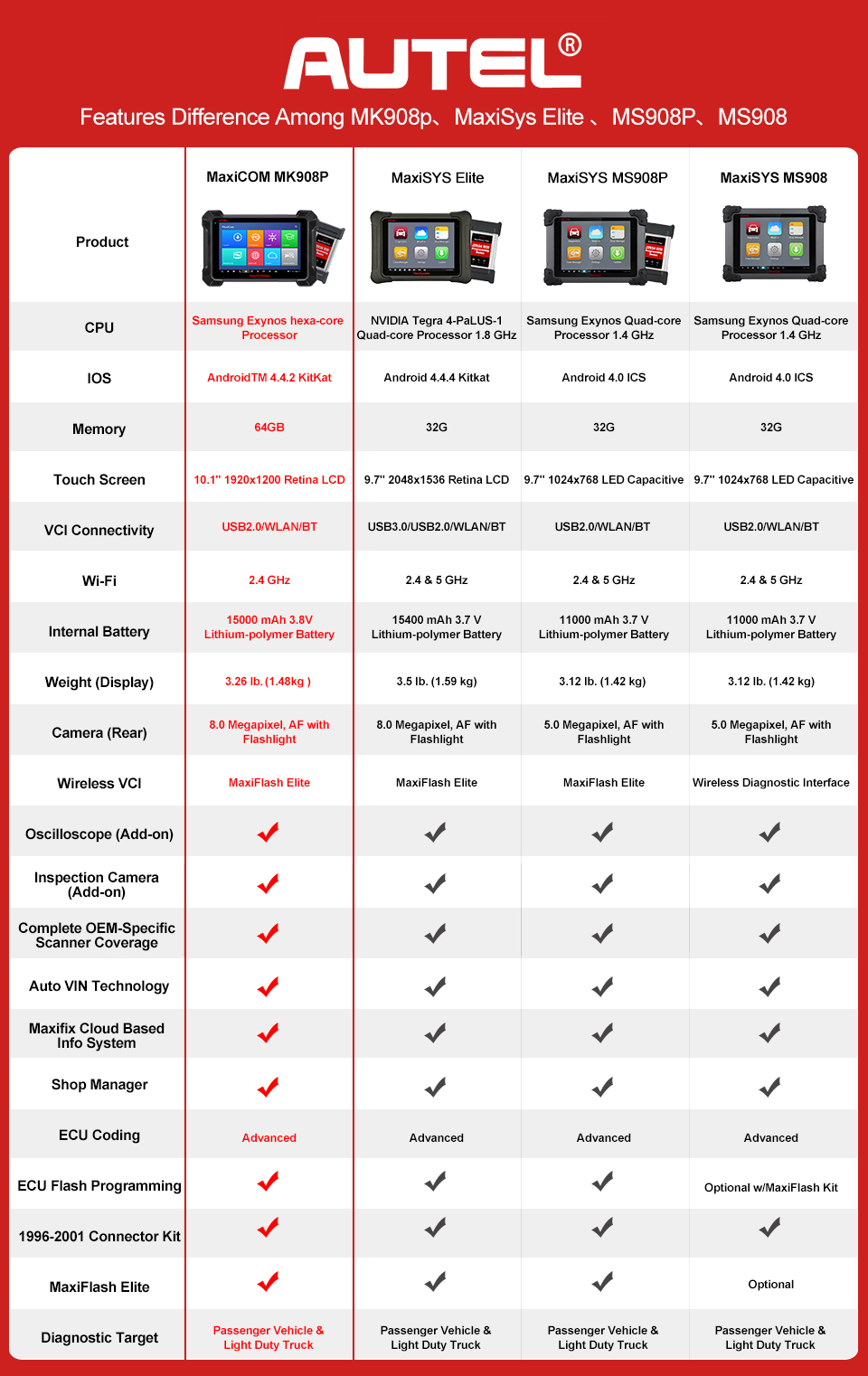 Differences_Between_MK908P_and_MS908P