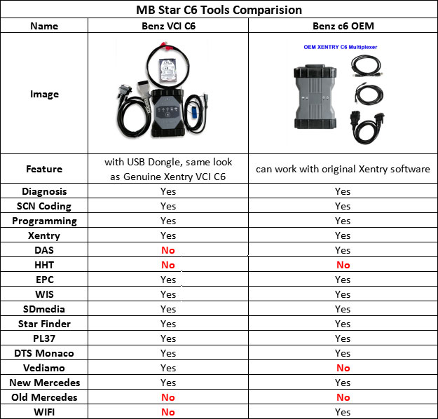 MB-STAR-C6-Diagnostic-tool-comparsion
