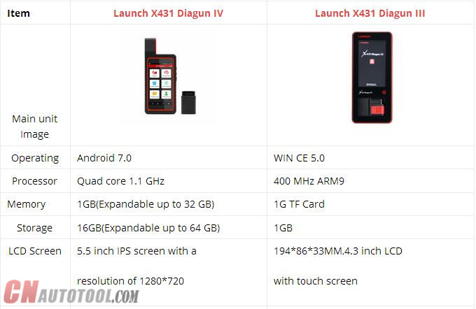 Launch X431 Diagun IV vs. Launch X431 Diagun III