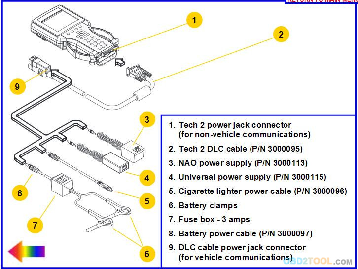obd2tool • GM Tech 2