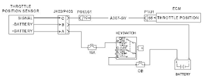 Throttle-Position-Signal-Abnormal-Error-Code-SPN-91-FMI-8-5